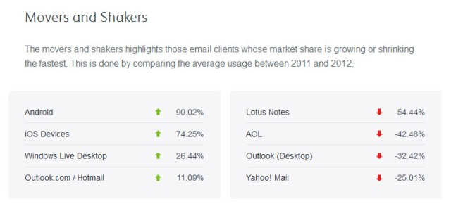 email movers and shakers trends